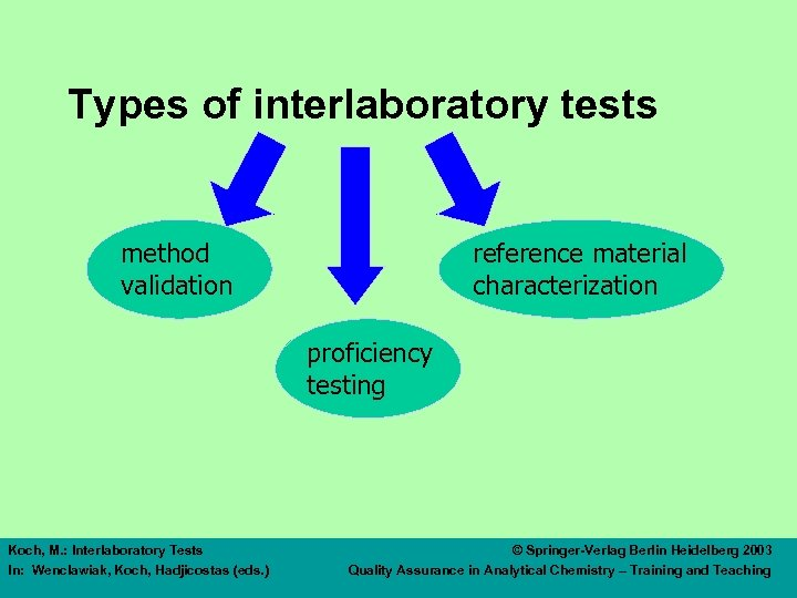 Types of interlaboratory tests method validation reference material characterization proficiency testing Koch, M. :