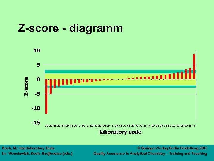 Z-score - diagramm Koch, M. : Interlaboratory Tests In: Wenclawiak, Koch, Hadjicostas (eds. )