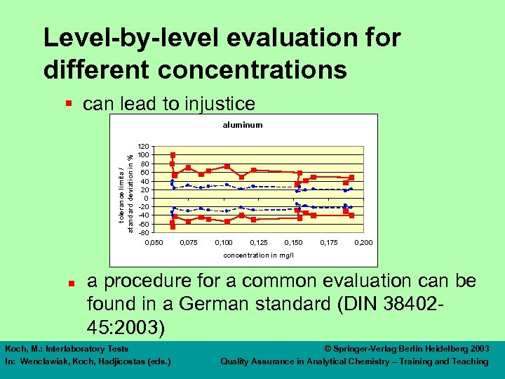Level-by-level evaluation for different concentrations § can lead to injustice tolerance limits / standard