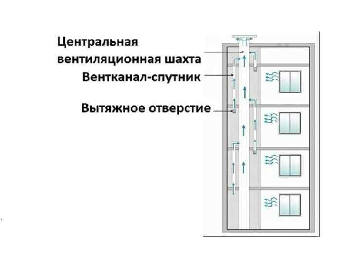 вентканала панельном схема доме в