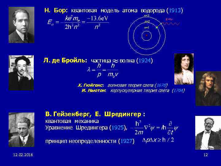 Н. Бор: квантовая модель атома водорода (1913) n=3 n=2 E=hn n =1 Л. де