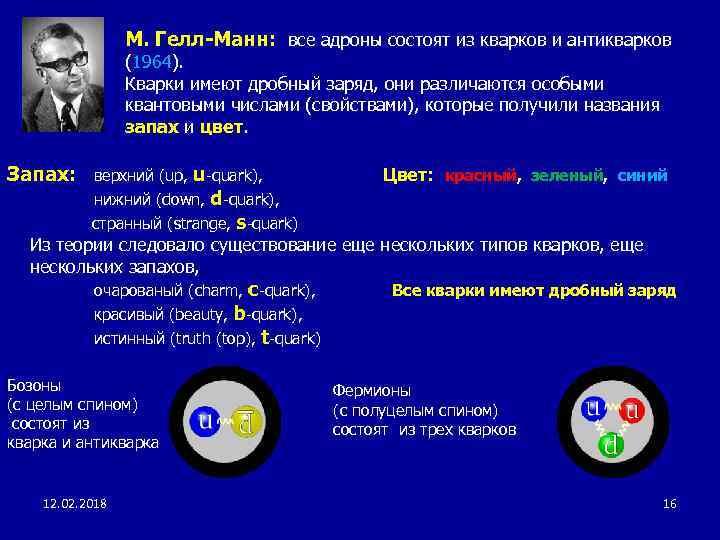 М. Гелл-Манн: все адроны состоят из кварков и антикварков (1964). Кварки имеют дробный заряд,