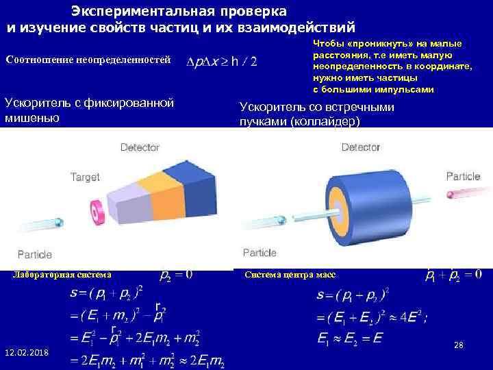 Экспериментальная проверка и изучение свойств частиц и их взаимодействий Соотношение неопределенностей Ускоритель с фиксированной