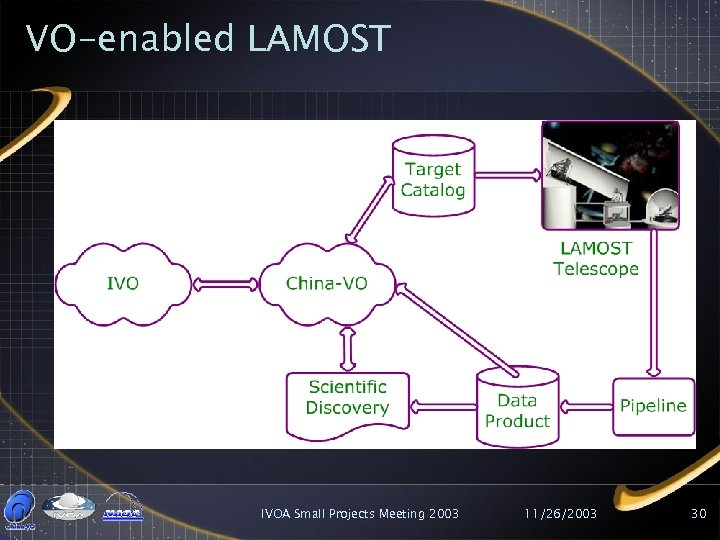 VO-enabled LAMOST IVOA Small Projects Meeting 2003 11/26/2003 30