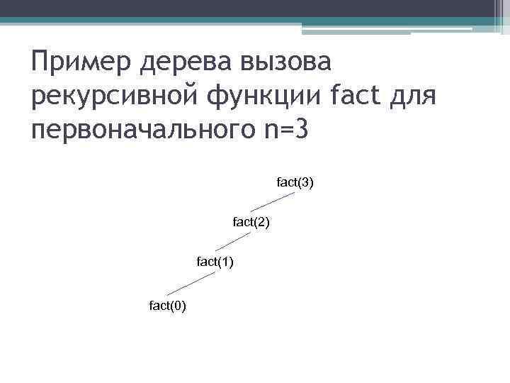 Пример дерева вызова рекурсивной функции fact для первоначального n=3 fact(3) fact(2) fact(1) fact(0)