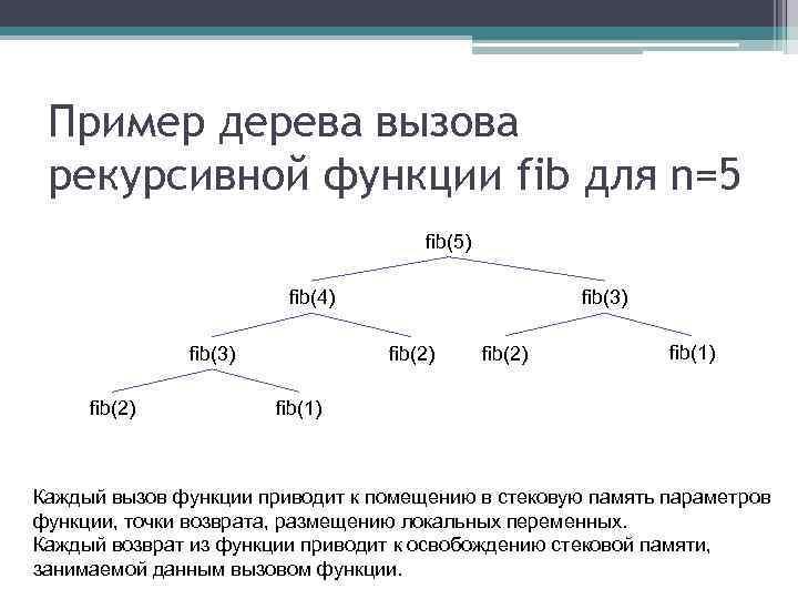 Пример дерева вызова рекурсивной функции fib для n=5 fib(5) fib(4) fib(3) fib(2) fib(1) Каждый