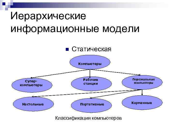 Иерархические информационные модели n Статическая Компьютеры Суперкомпьютеры Настольные Рабочие станции Портативные Классификация компьютеров Персональные