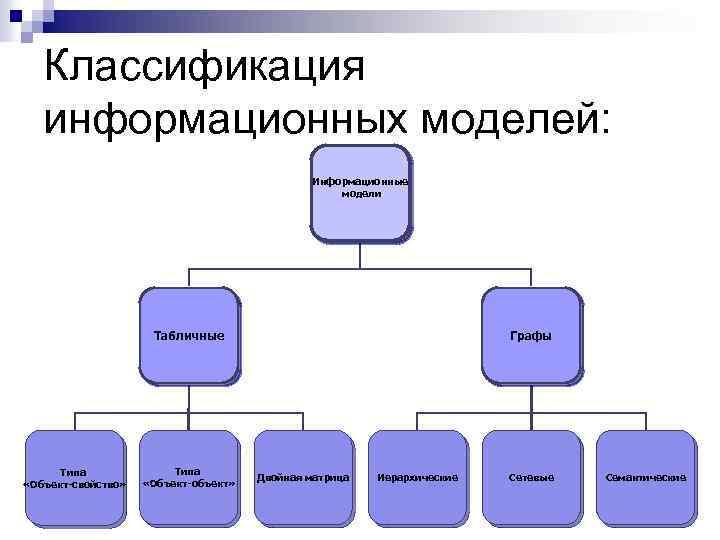 Классификация информационных моделей: Информационные модели Табличные Типа «Объект-свойство» Типа «Объект-объект» Графы Двойная матрица Иерархические