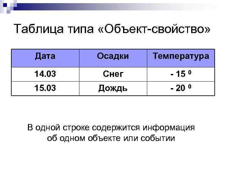 Таблица типа «Объект-свойство» Дата Осадки Температура 14. 03 Снег - 15 0 15. 03