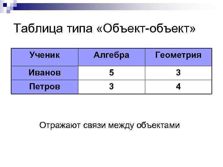 Таблица типа «Объект-объект» Ученик Алгебра Геометрия Иванов 5 3 Петров 3 4 Отражают связи