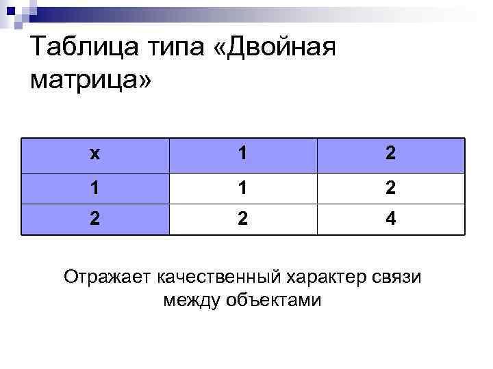 Таблица типа «Двойная матрица» х 1 2 1 1 2 2 2 4 Отражает