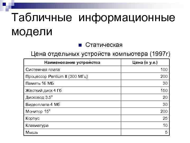 Табличные информационные модели Статическая Цена отдельных устройств компьютера (1997 г) n Наименование устройства Цена