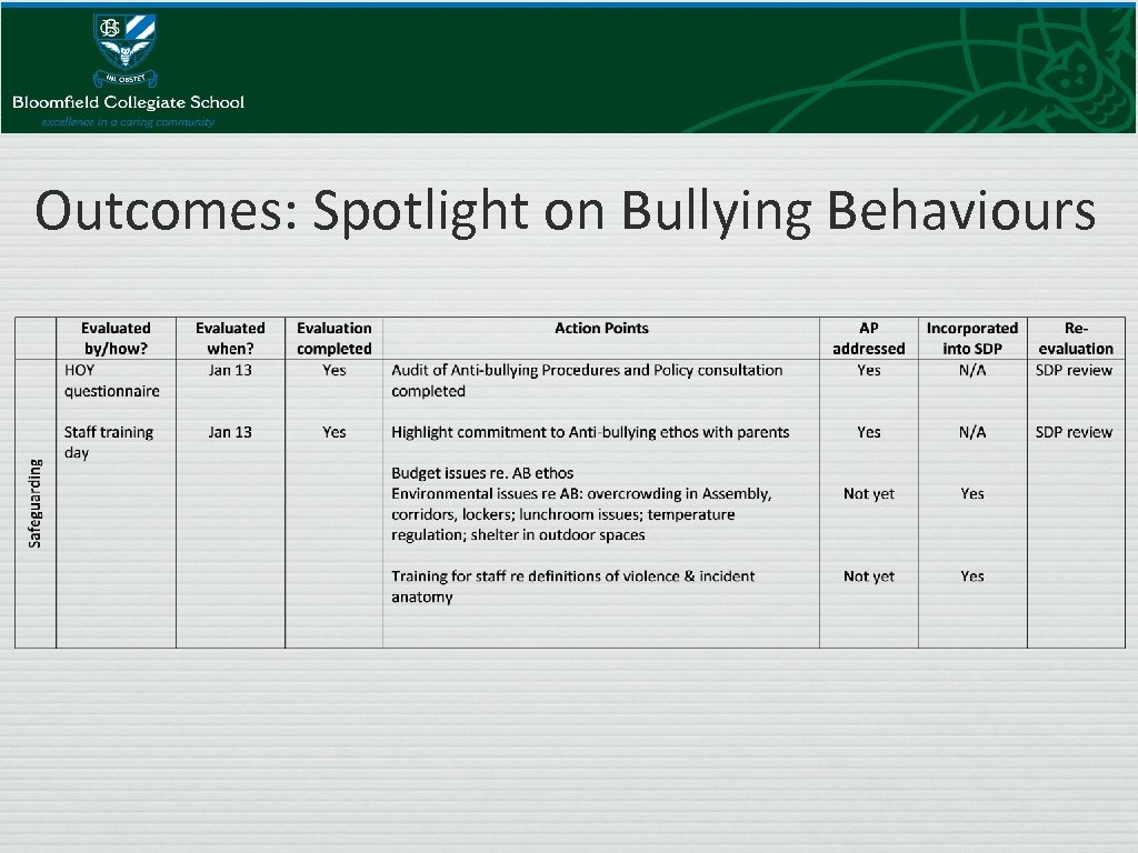 Outcomes: Spotlight on Bullying Behaviours