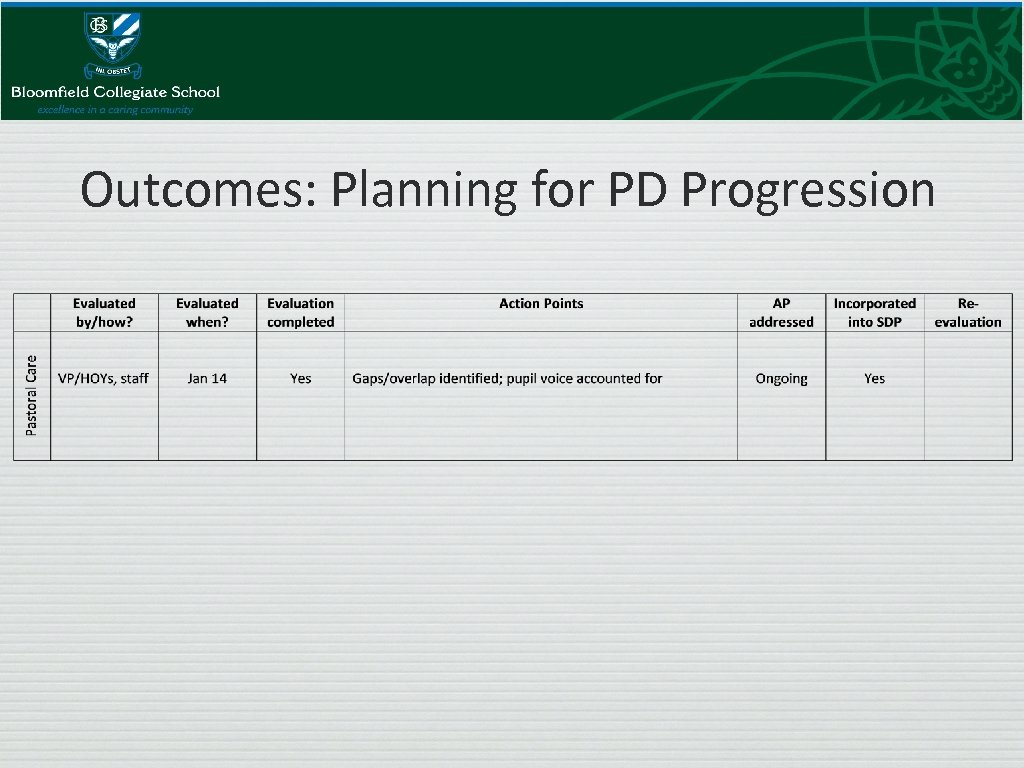Outcomes: Planning for PD Progression