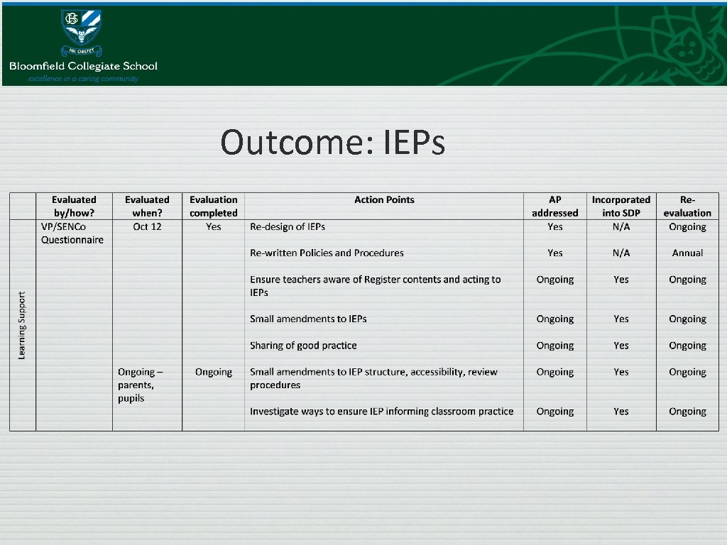 Outcome: IEPs