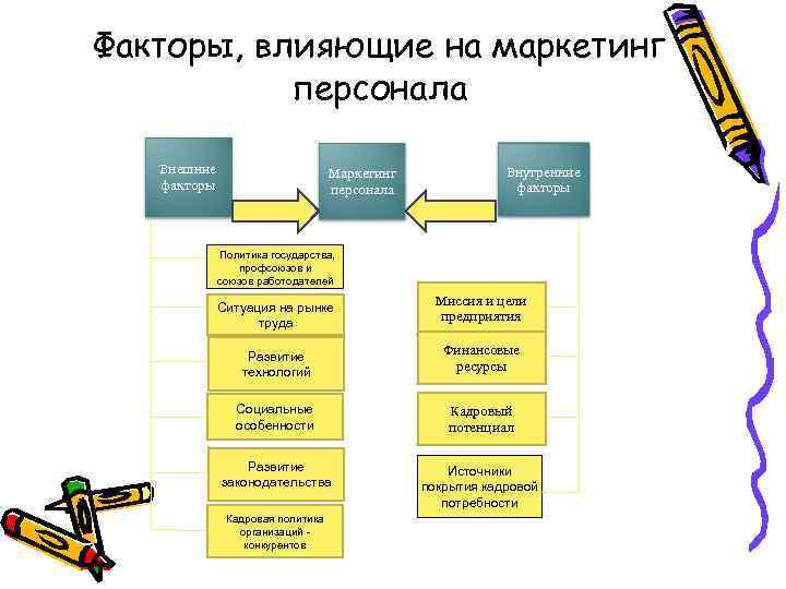 Факторы, влияющие на маркетинг персонала Внешние факторы Маркетинг персонала Внутренние факторы Политика государства, профсоюзов