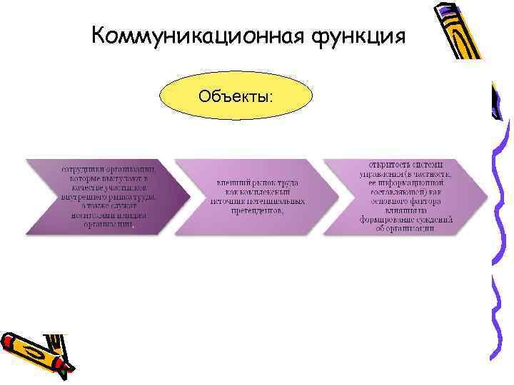 Коммуникационная функция Объекты: