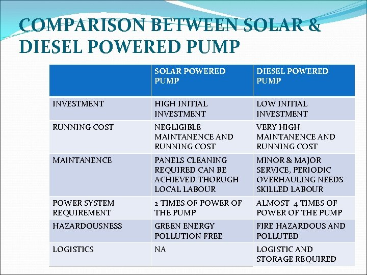 COMPARISON BETWEEN SOLAR & DIESEL POWERED PUMP SOLAR POWERED PUMP DIESEL POWERED PUMP INVESTMENT