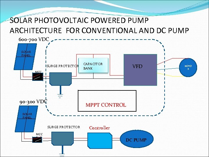 SOLAR PHOTOVOLTAIC POWERED PUMP ARCHITECTURE FOR CONVENTIONAL AND DC PUMP 600 -700 VDC SOLAR
