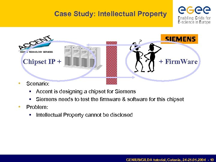 Case Study: Intellectual Property Chipset IP + + Firm. Ware • Scenario: § Accent