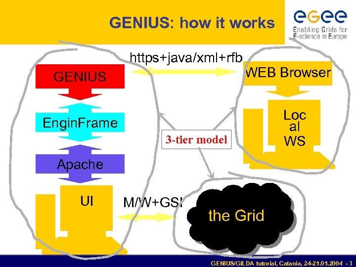 GENIUS: how it works https+java/xml+rfb GENIUS WEB Browser Engin. Frame 3 -tier model Loc