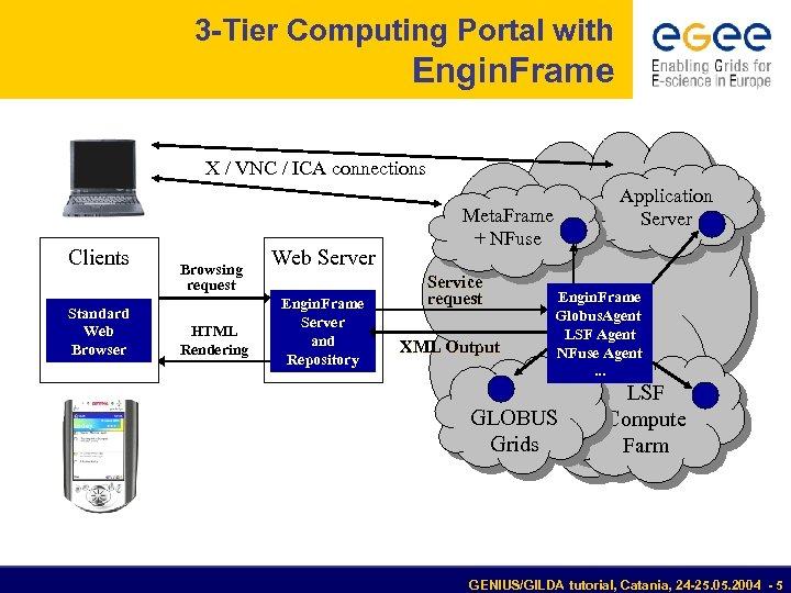 3 -Tier Computing Portal with Engin. Frame X / VNC / ICA connections Clients