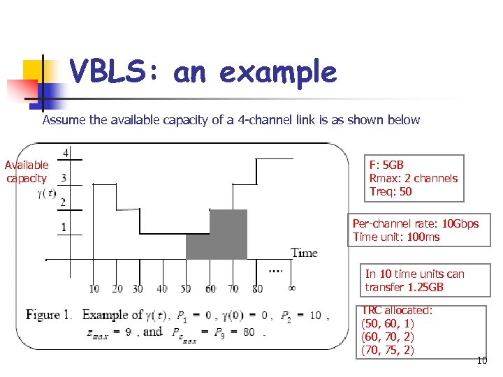 VBLS: an example Assume the available capacity of a 4 -channel link is as