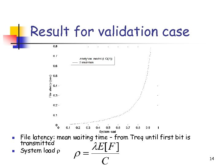 Result for validation case n n File latency: mean waiting time – from Treq