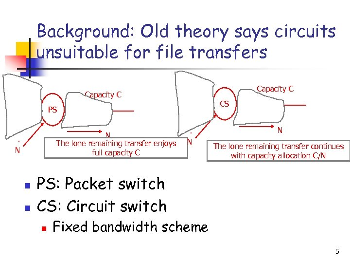 Background: Old theory says circuits unsuitable for file transfers 1 1 1 2 PS