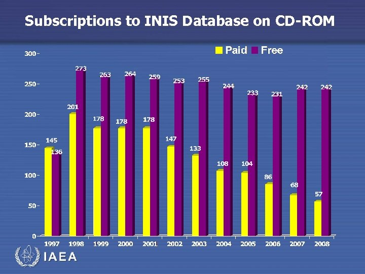 Subscriptions to INIS Database on CD-ROM