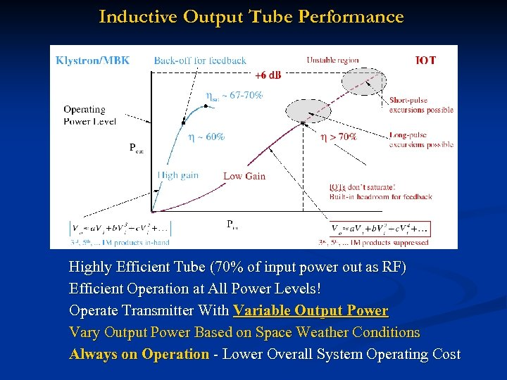 Inductive Output Tube Performance Highly Efficient Tube (70% of input power out as RF)