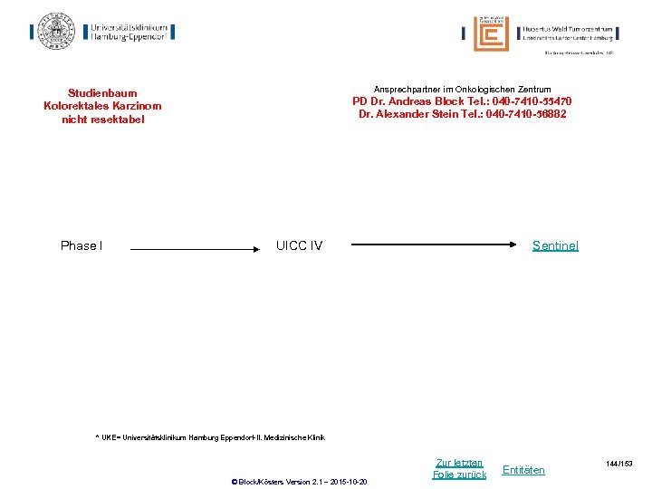 Ansprechpartner im Onkologischen Zentrum Studienbaum Kolorektales Karzinom nicht resektabel Phase I PD Dr. Andreas