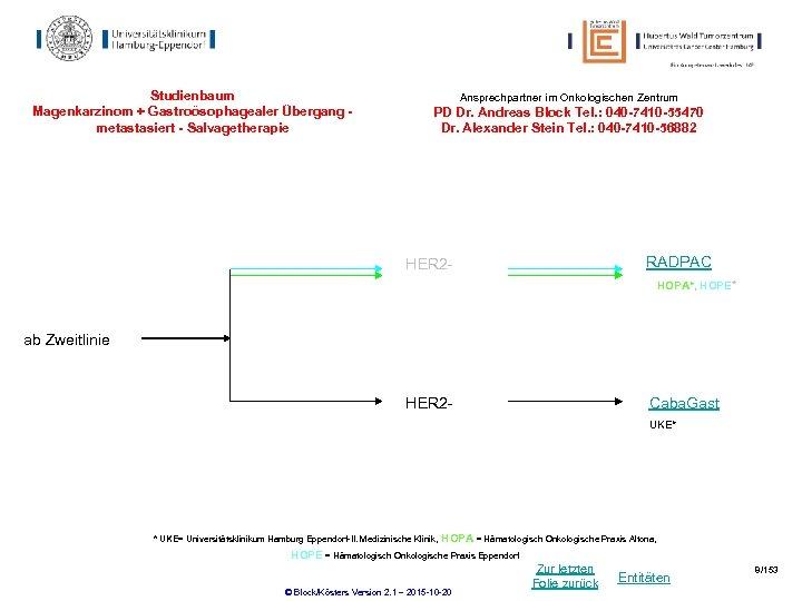 Studienbaum Magenkarzinom + Gastroösophagealer Übergang metastasiert - Salvagetherapie Ansprechpartner im Onkologischen Zentrum PD Dr.