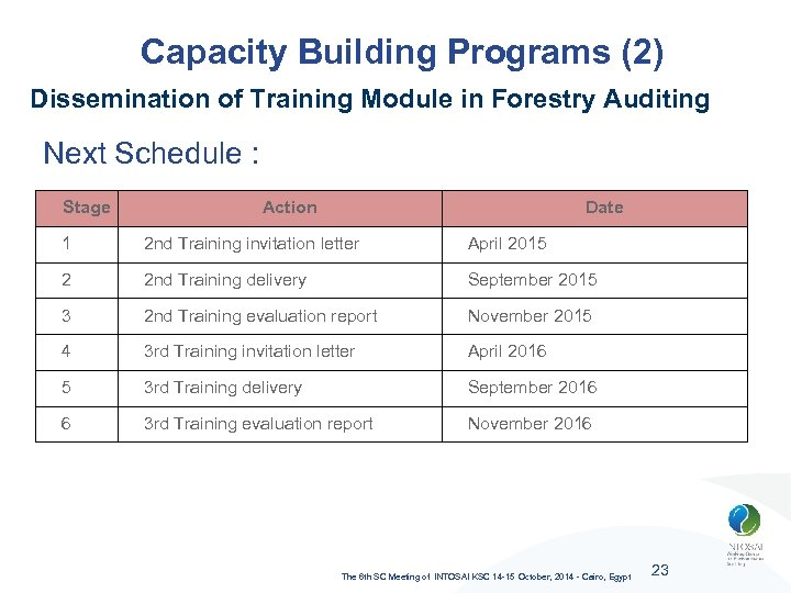 Capacity Building Programs (2) Dissemination of Training Module in Forestry Auditing Next Schedule :