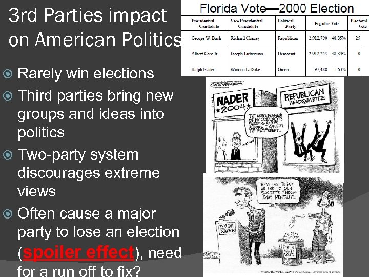 3 rd Parties impact on American Politics Rarely win elections Third parties bring new