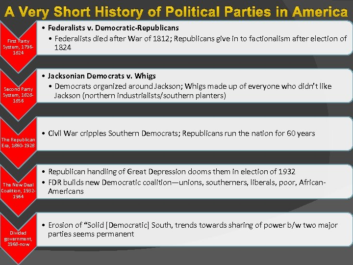 A Very Short History of Political Parties in America First Party System, 17961824 Second