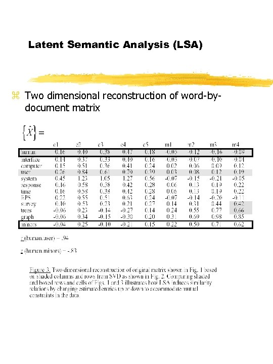Latent Semantic Analysis (LSA) z Two dimensional reconstruction of word-bydocument matrix