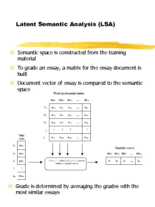 Latent Semantic Analysis (LSA) z Semantic space is constructed from the training material z