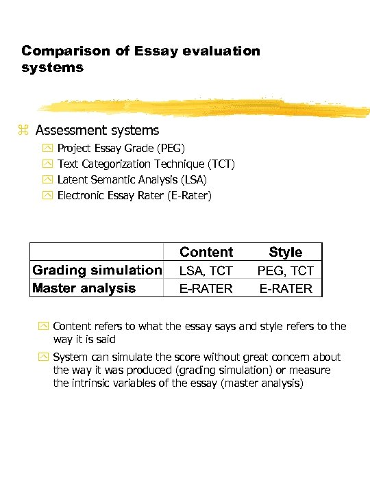 Comparison of Essay evaluation systems z Assessment systems y y Project Essay Grade (PEG)