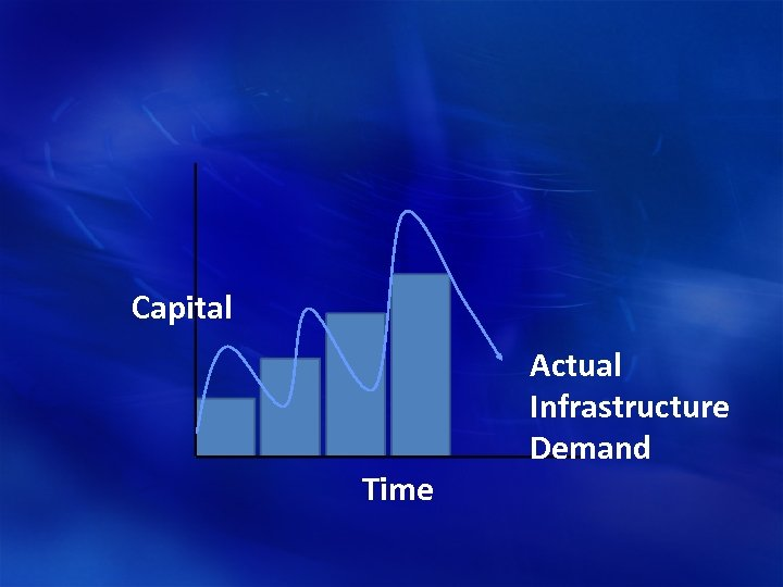 Capital Time Actual Infrastructure Demand
