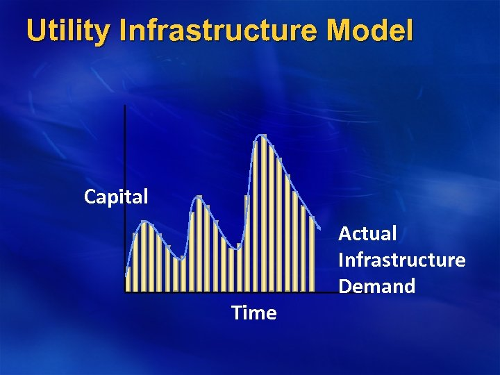 Utility Infrastructure Model Capital Time Actual Infrastructure Demand