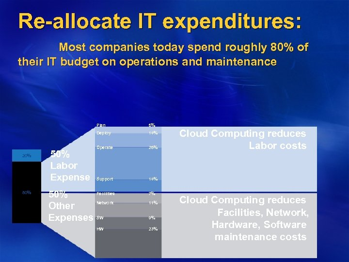 Re-allocate IT expenditures: Most companies today spend roughly 80% of their IT budget on