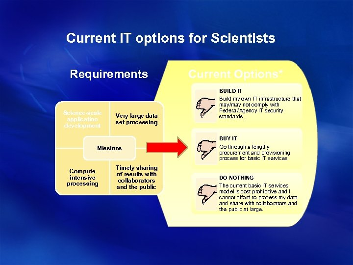 Current IT options for Scientists Requirements Science-scale application development Very large data set processing