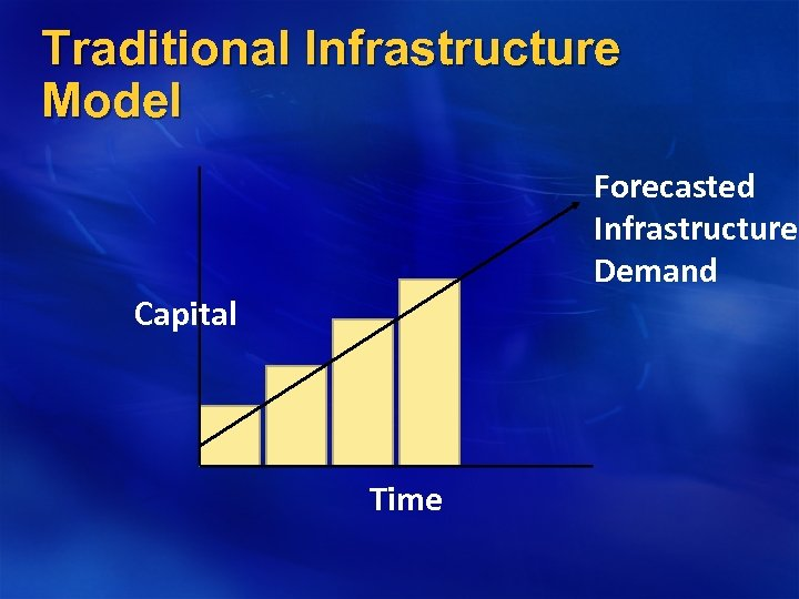 Traditional Infrastructure Model Forecasted Infrastructure Demand Capital Time
