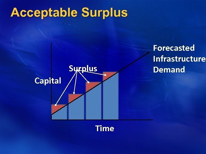 Acceptable Surplus Capital Time Forecasted Infrastructure Demand