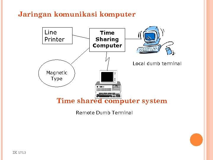 Jaringan komunikasi komputer Line Printer Time Sharing Computer Local dumb terminal Magnetic Type Time