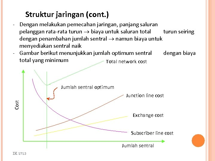 Struktur jaringan (cont. ) - Dengan melakukan pemecahan jaringan, panjang saluran pelanggan rata-rata turun