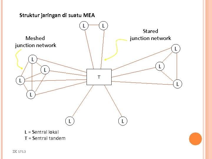 Struktur jaringan di suatu MEA L L Stared junction network Meshed junction network L
