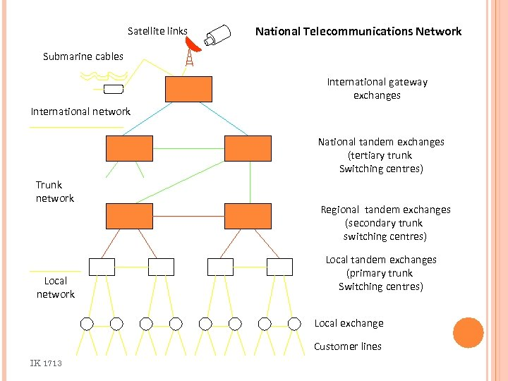 Satellite links National Telecommunications Network Submarine cables International gateway exchanges International network National tandem