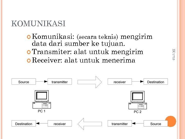KOMUNIKASI Komunikasi: (secara teknis) IK 1713 mengirim data dari sumber ke tujuan. Transmiter: alat